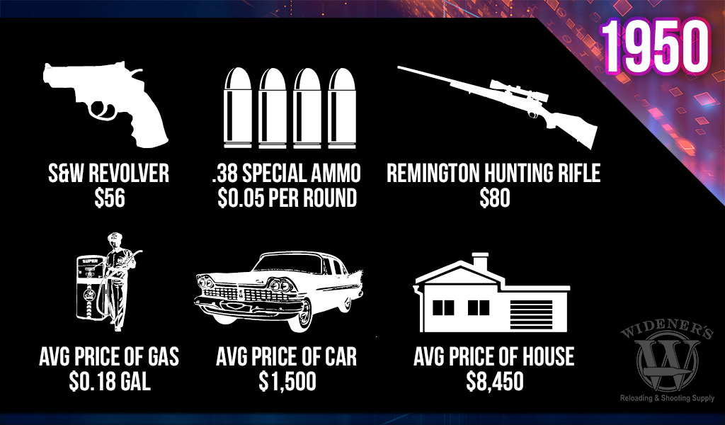 a chart comparing the cost of guns and ammo 1950 vs 2020