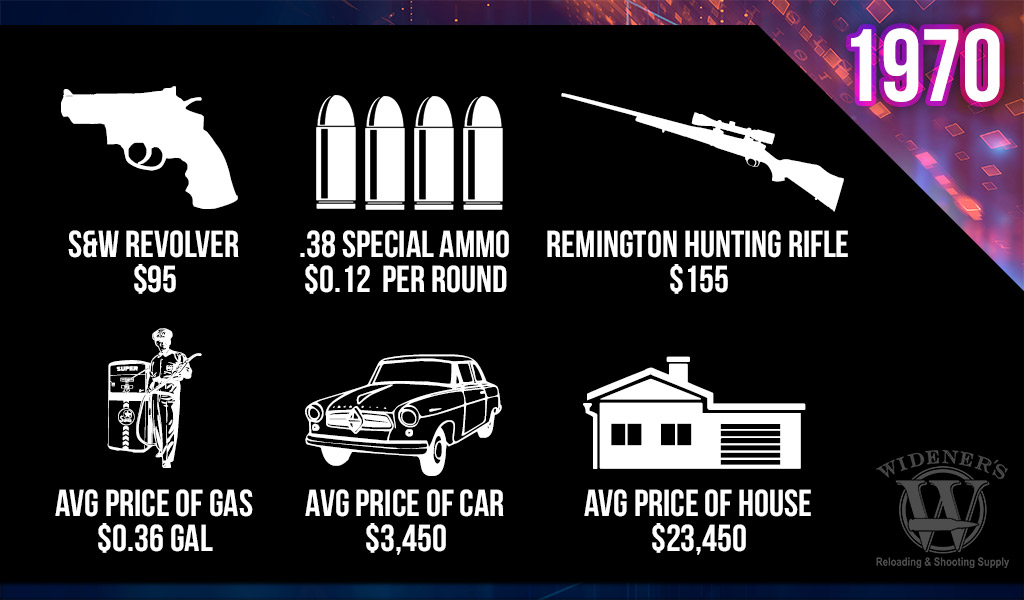 a chart comparing the cost of guns and ammo in the 1970s