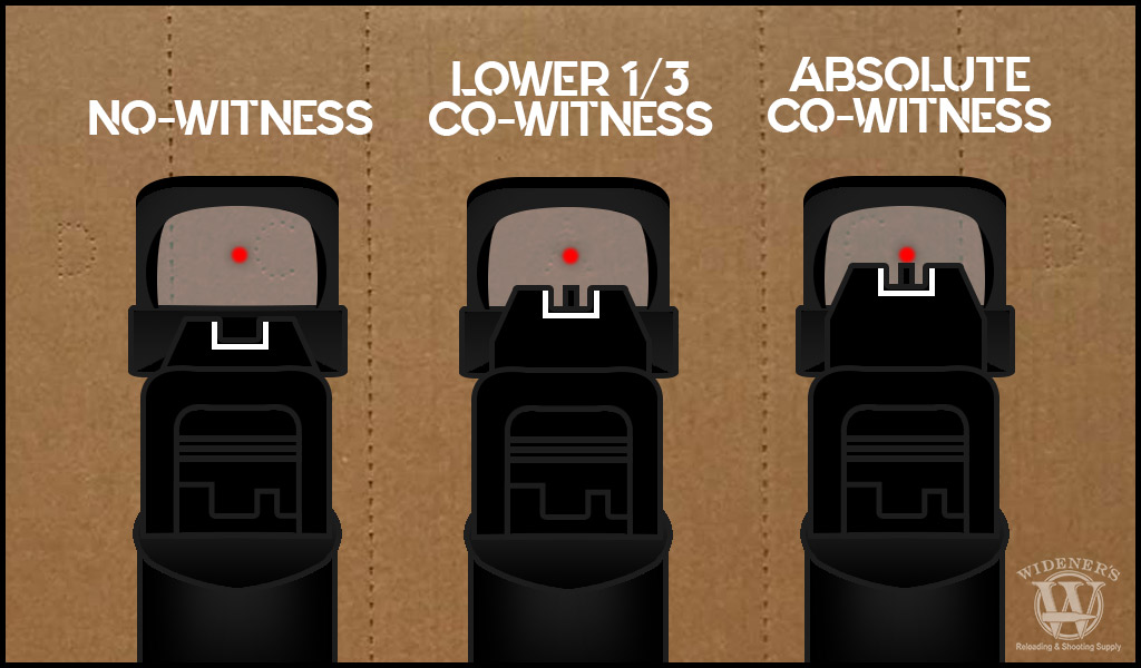 co-witness sights explained