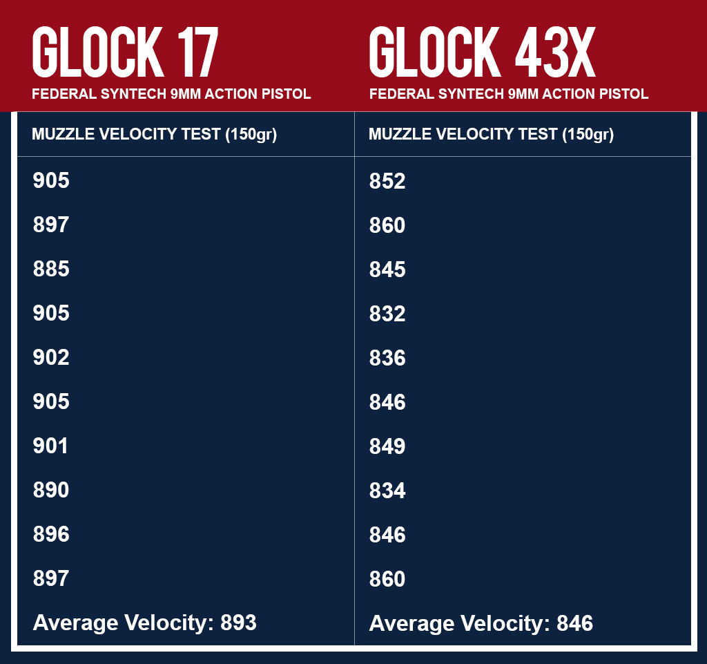 Muzzle velocity testing of Federal Syntech Ammo