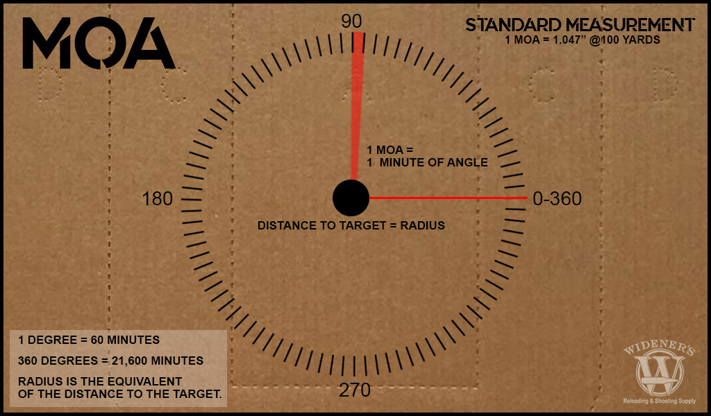 a photo of a target explaining MOA or minute of angle