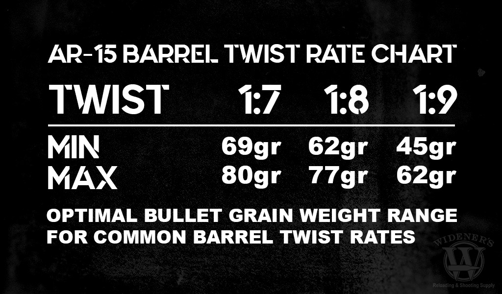 Barrel Twist Rate Selecting Bullet Weight For Your Ar