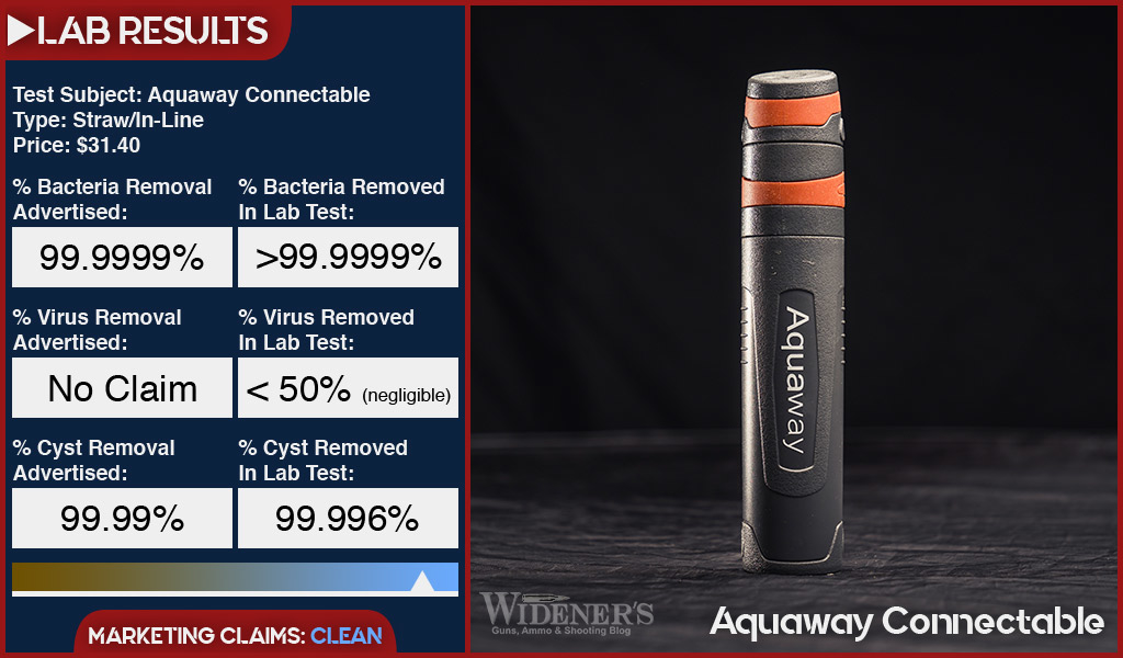 Lab test results for the Aquaway Connectable In-line water filter