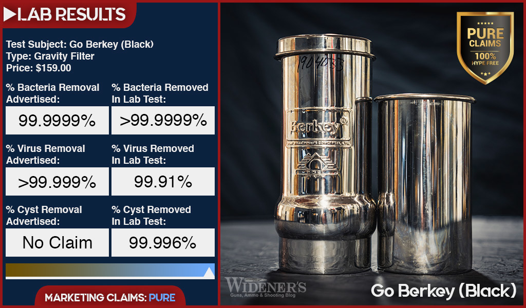 Testing results for go berkey black water filter