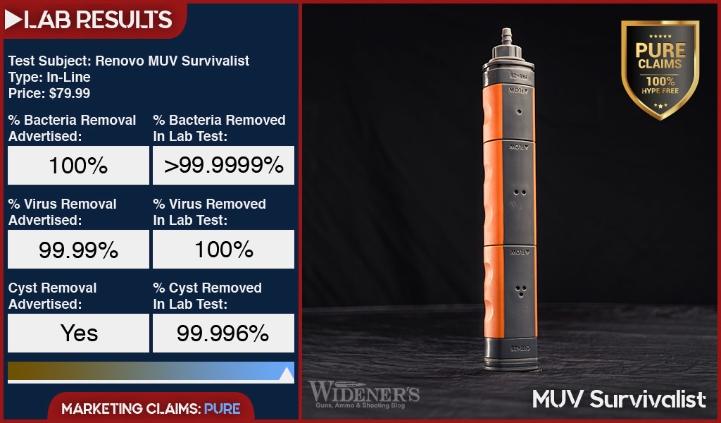 Renovo MUV Survivalist In-Line Water Filter Test Results