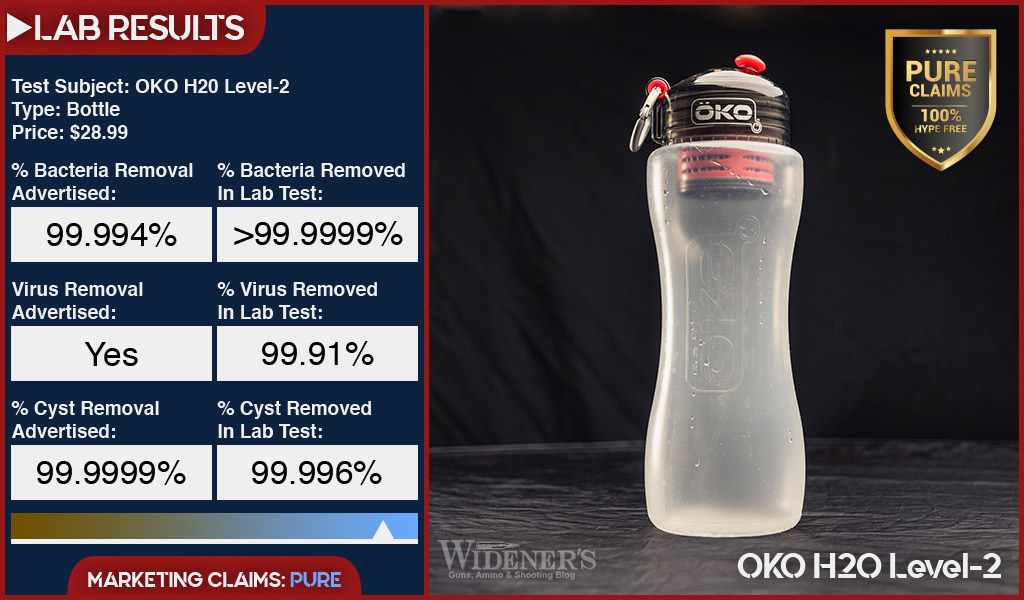 Testing results for OKO H20 Level-2 bottle water filter